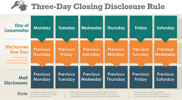 Three day closing and disclosure rule