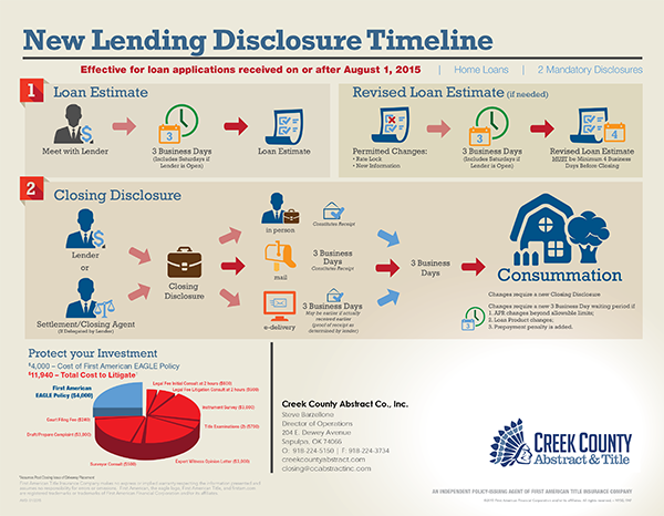 new lending disclosure program